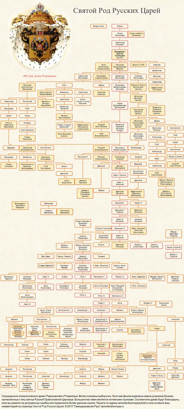 Генеалогическая схема первых романовых фото 613